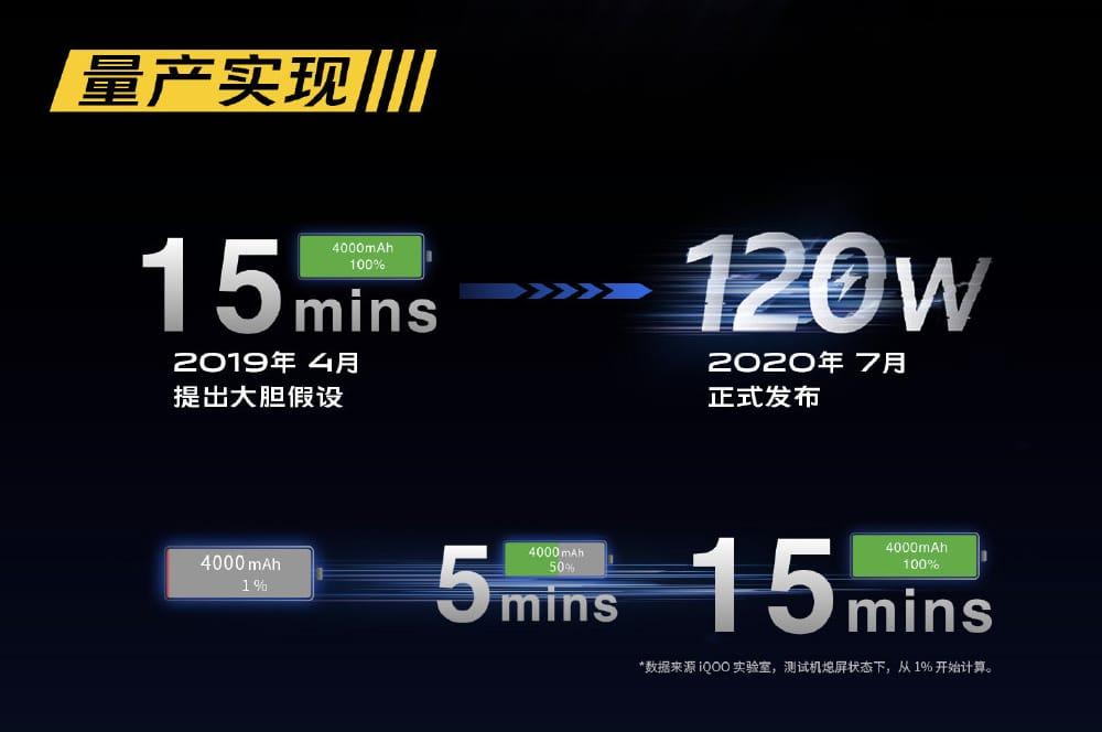 iQOO anuncia carregador de 120 watts