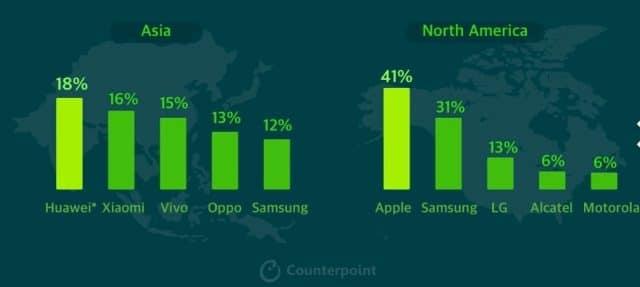 Infográfico ilustrativo para mostrar desempenho da samsung