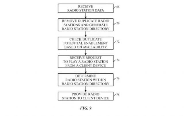 Esquema explicativo para o sistema de buscas de rádio desenvolvido pela Apple