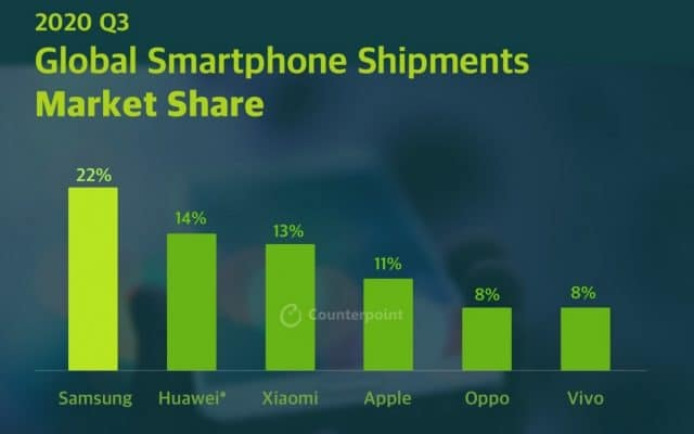 Infográfico de vendas smartphones