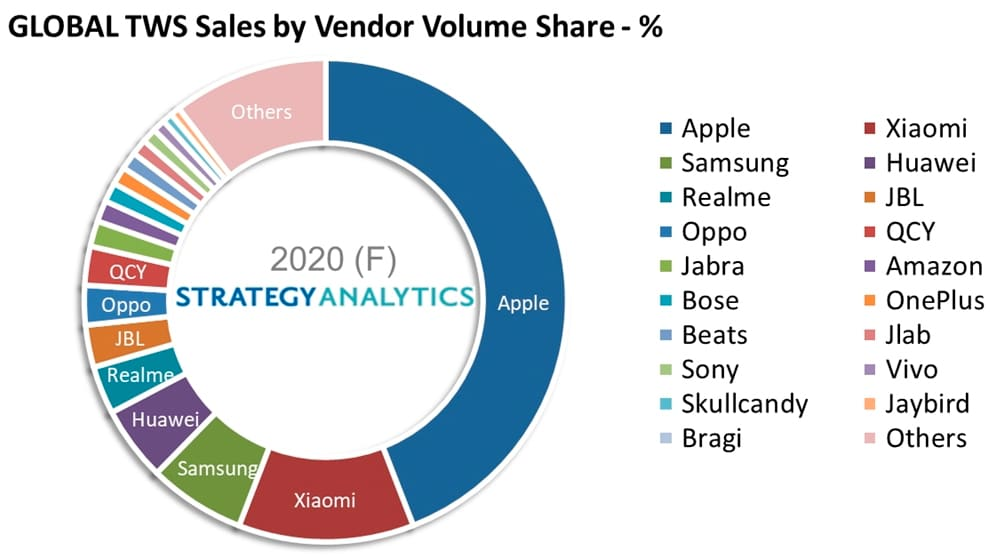Segundo o gráfico, a Apple domina o mercado de fones TWS (
