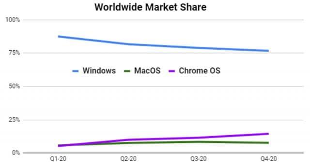 Gráfico da IDC mostra que venda de Chromebooks cresceu mais do que a de Macs