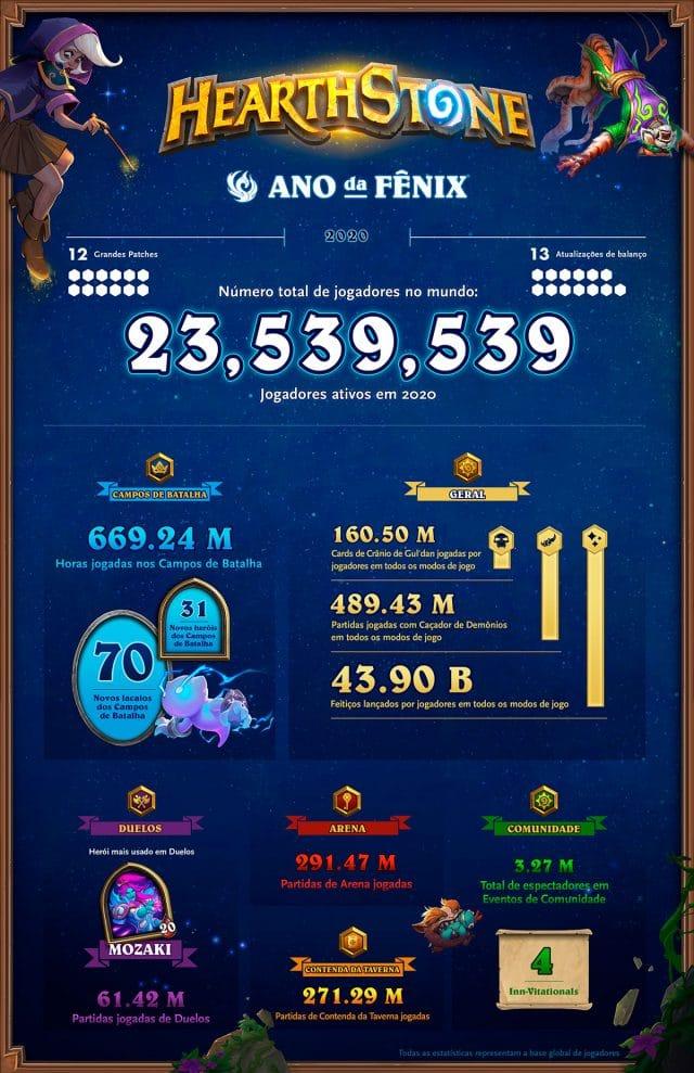 Blizzard aproveita a BlizzCon para divulgar números consolidados de Hearthstone em 2020. Card game atingiu a média de 23 milhões de jogadores ativos. Divulgação: Blizzard Entertainment