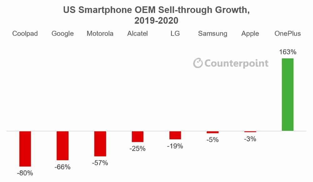 Gráfico mostra espantoso crescimento da OnePlus no comparativo com as principais rivais do mercado de celulares